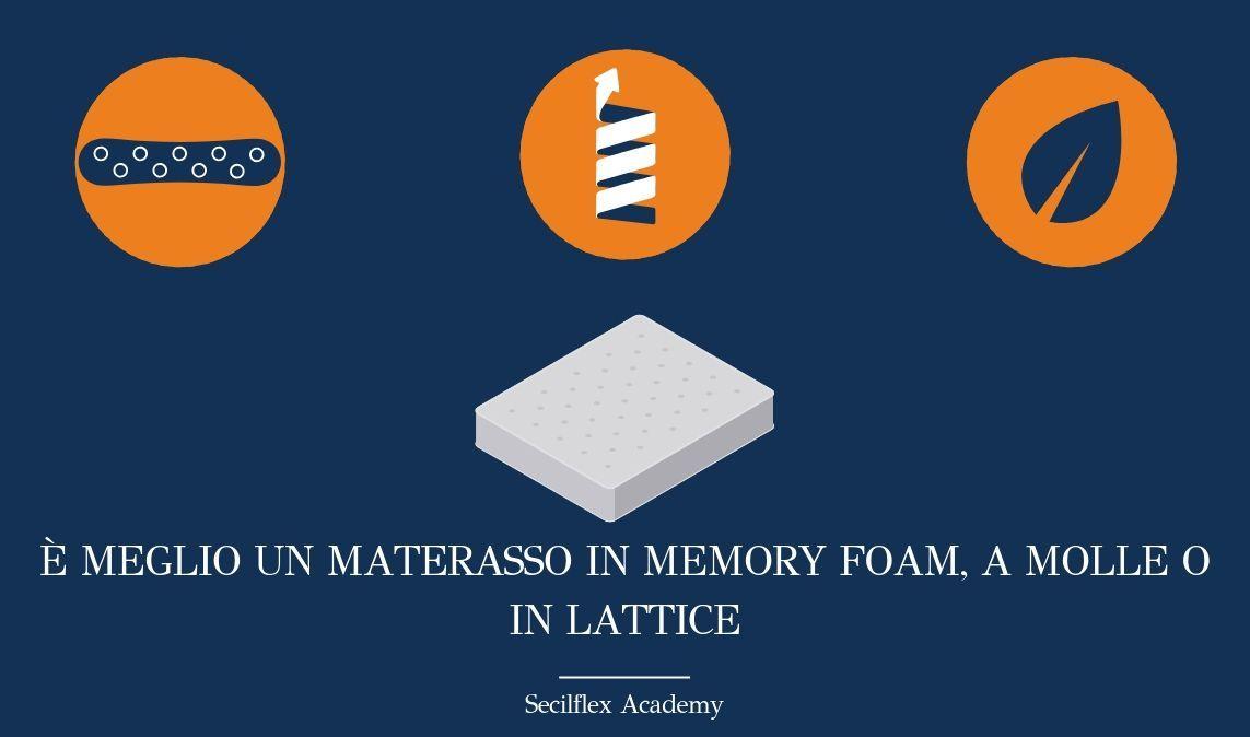 Materasso A Molle O Memory Foam.E Meglio Un Materasso In Memory Foam A Molle O In Lattice